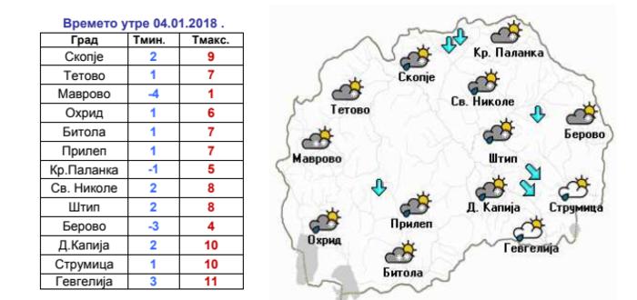 УХМР со детална прогноза: Еве какво ќе биде времето до вторник (Фото)