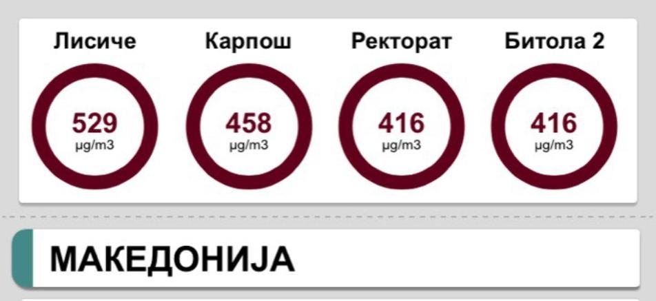 Скопје и Битола се гушат! Заев си одбра морски воздух за да не мисли на загадувањето