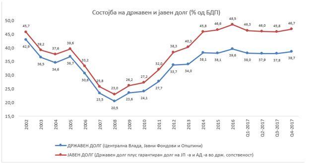 Со доаѓањето на СДСМ на власт јавниот долг е зголемен за 0,7%