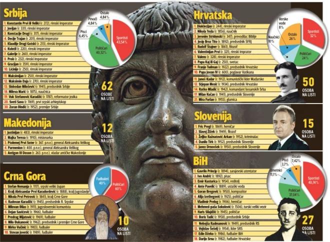Јустинијан, Проески, Глигоров, Иванов, Груевски, Гочева меѓу најпознатите Македонци кои оставиле трага во светот