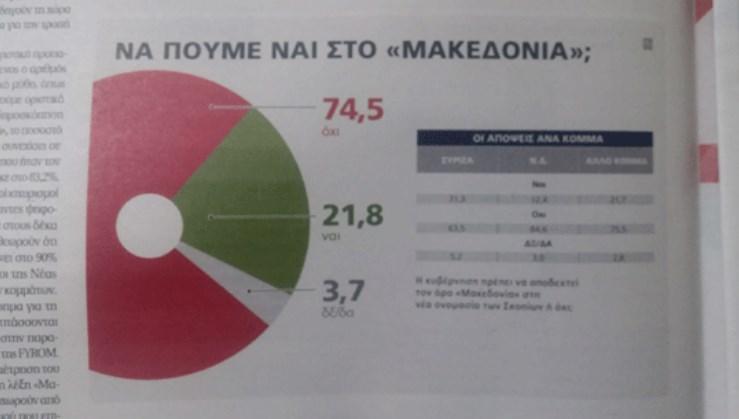Анкети: Над 70 проценти од Грците против терминот Македонија во името