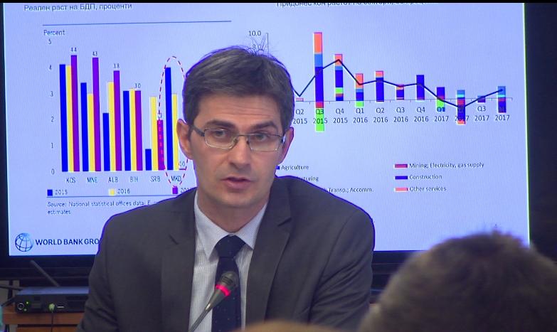 Македонија без никаков економски раст во 2017 година, кочничар на просечниот раст во регионот