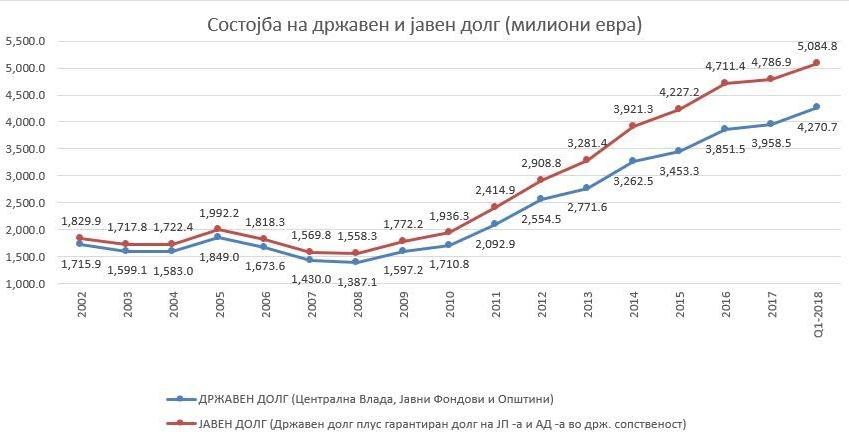 Вклучен алармот: Јавниот долг отиде над 5 милијарди евра, а државниот над четири