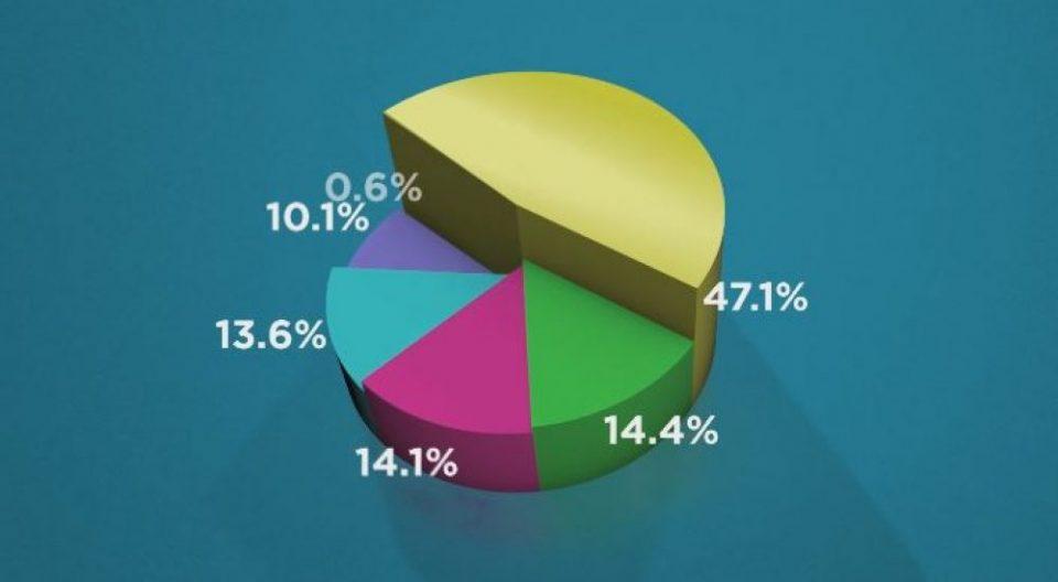 Само 14,1 отсто од Македонците прифаќаат ново име ерга омнес