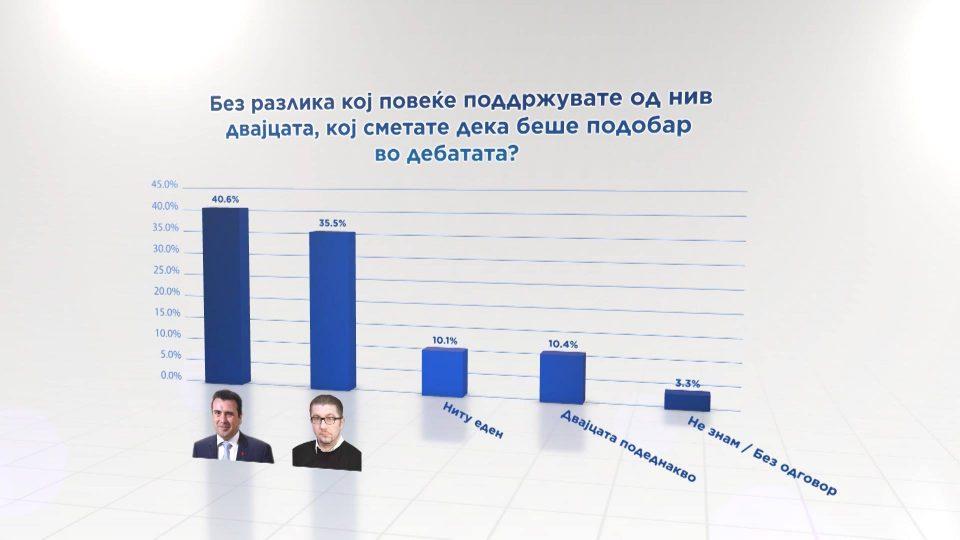Да не се лажеме: Ова е вистината за анкетата на Телма според која Заев има поголем рејтинг од Мицкоски