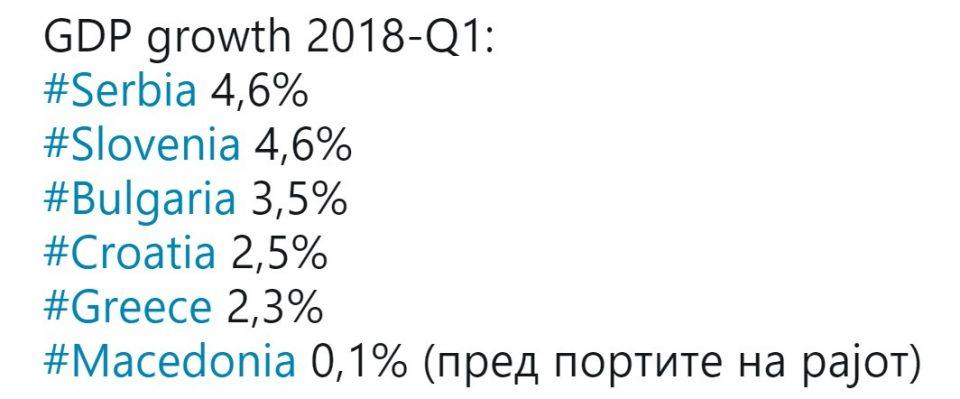 """Македонија со 0% раст на БДП е """"пред портите на рајот"""""""