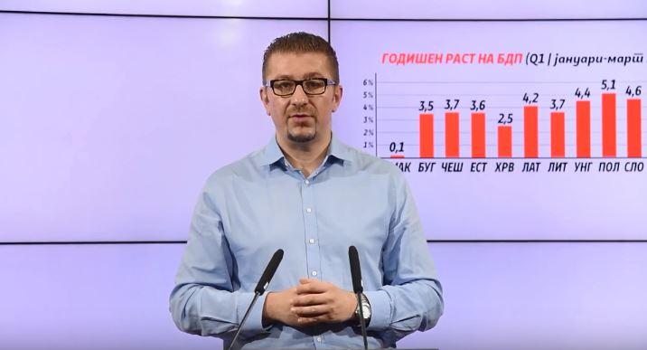 Мицкоски: Македонија на дното во Европа по економскиот раст, граѓаните страдаат поради катастрофалните политики на Владата
