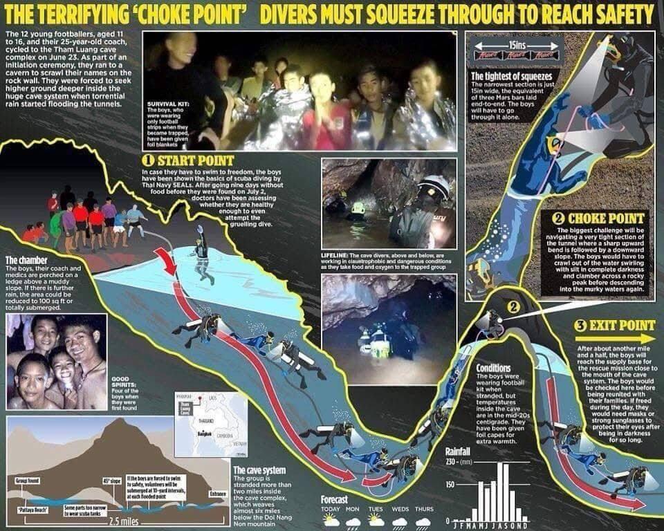 Снимка од сиот ужас низ кој минуваат спасувачите на Тајланд- погледнете колку е оваа акција опасна (ВИДЕО)