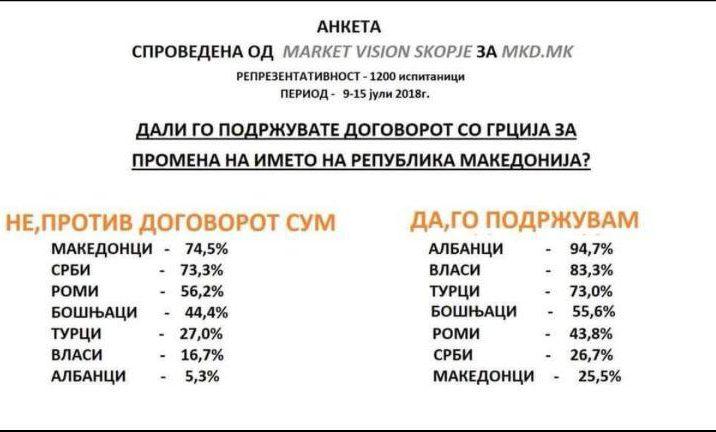 Дури 75% од Македонците се против договорот со Грција