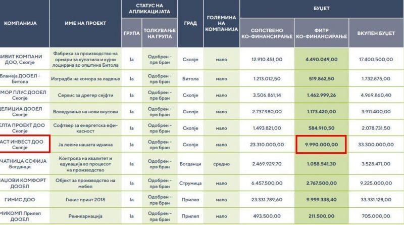 Фирма на Кочо Анѓушев доби 160.000 евра од Фондот за иновации