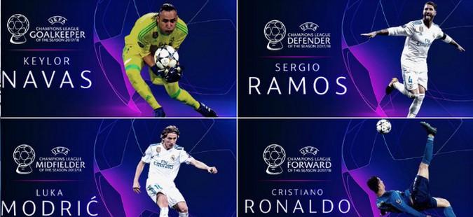 Фудбалерите на Реал Мадрид ги освоија речиси сите наградите на УЕФА