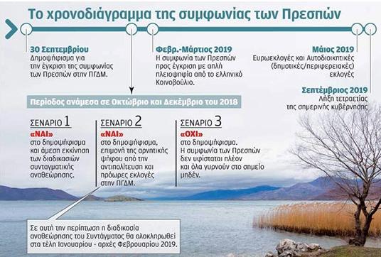 """""""Катимерини"""": Скопското прашање носи избори во мај 2019-та"""
