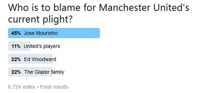 Навивачите го посочија Мурињо како виновник за лошите резултати