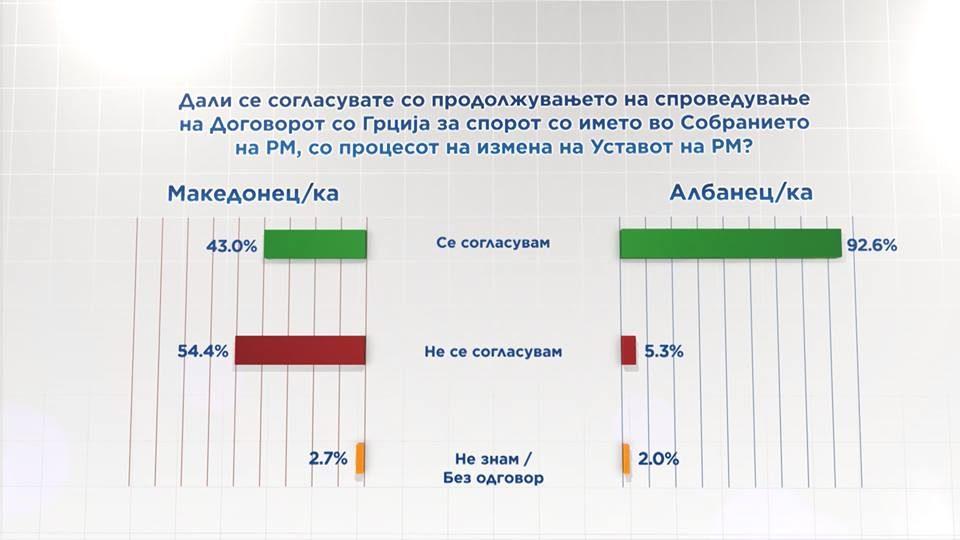 Мнозинството Македонци против Договорот со Грција