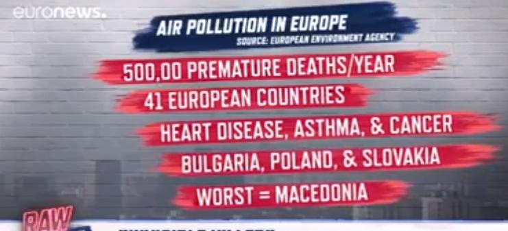 Еуроњуз: Македонија е најзагедена држава во Европа (ВИДЕО)