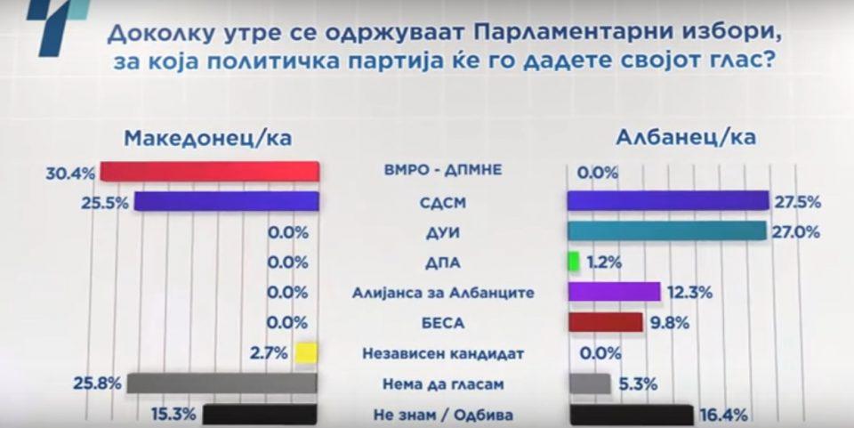 Весела математика во анкетата на МЦМС и Телма: Дали желбата да се поткрене рејтингот на Заев и СДСМ е посилна од реалноста?