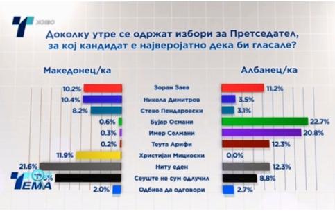 Нова анкета: Мицкоски со најголема доверба кај Македонците, води 15% пред Заев