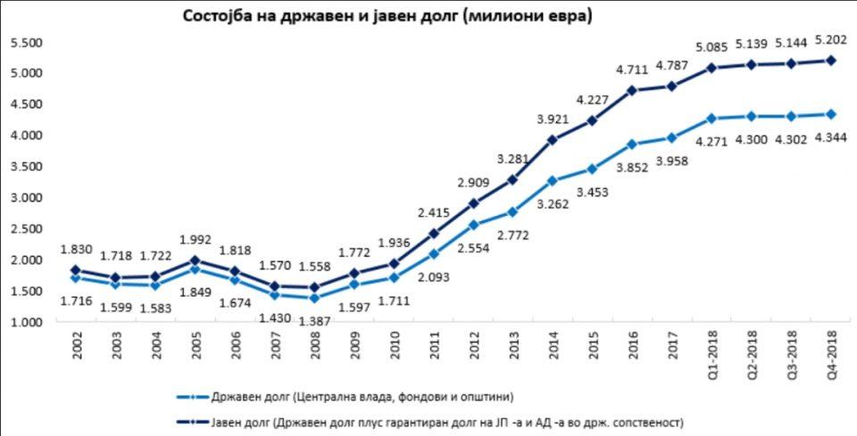 Долгот лани зголемен за 415 милиони евра: Секој граѓанин е задолжен за дополнителни 200 евра