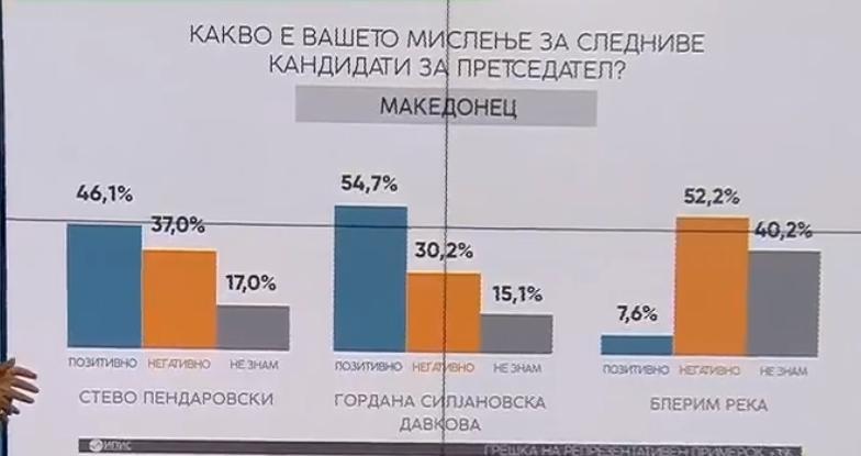 Анкета Сител : Силјановска води кај Македонците со над 8 проценти поддршка, Пендаровски со големо негативно мислење помеѓу луѓето