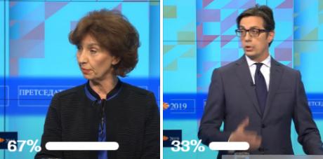 АНКЕТА: Силјановска убедливо го доби првиот ТВ дуел со Пендаровски