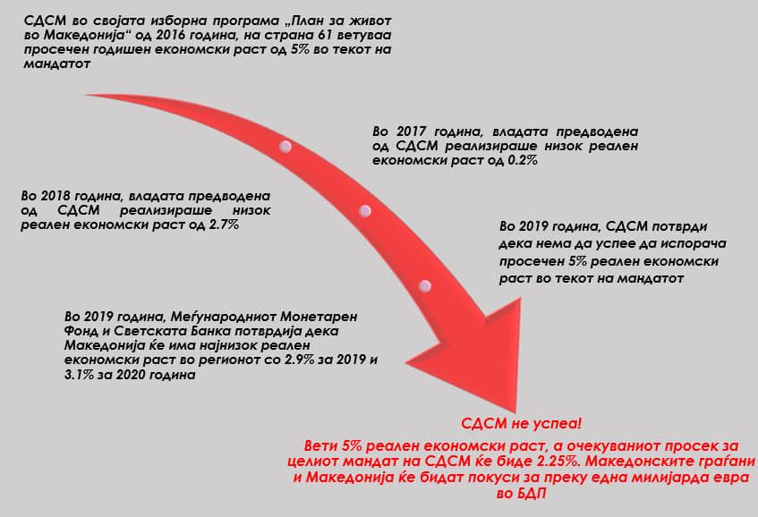 Комисијата за финансии на ВМРО-ДПМНЕ потврди: СДСМ го излажа народот- Македонските граѓани покуси од преку една милијарда евра во БДП