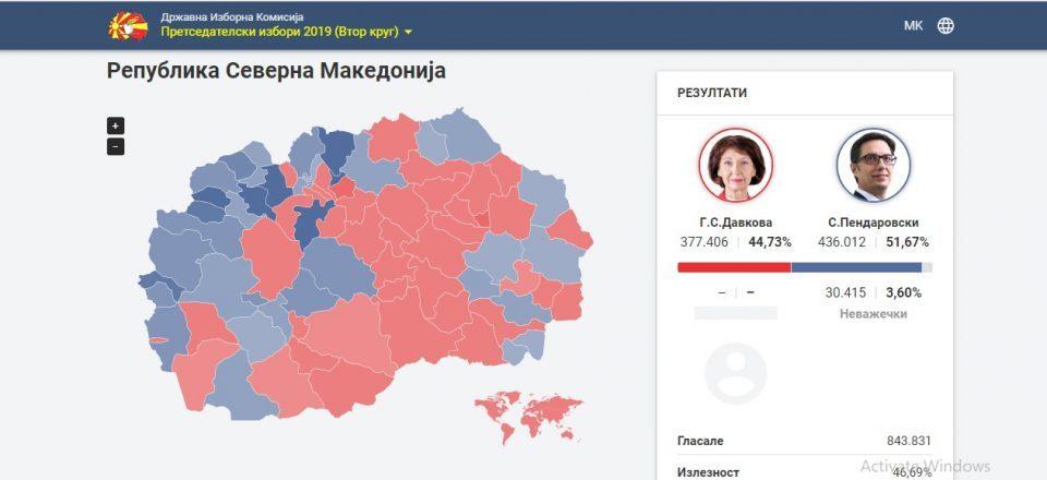 Албанците пресудија- Пендаровски нов претседател на државата