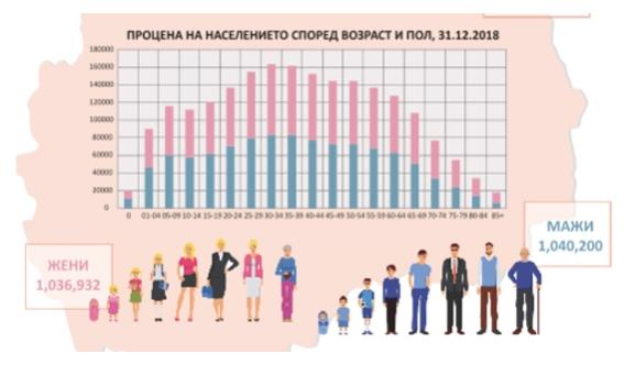 Мажите во земјава се побројни за 3.000 од жените