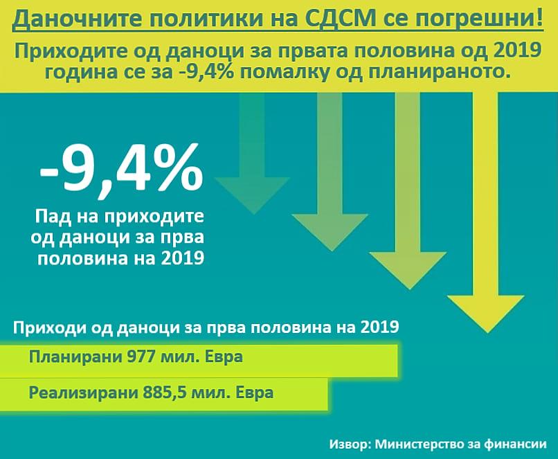 Комисија за финансии на ВМРО-ДПМНЕ: Со ваква даночна политика и реализација на приходи, претстои опасност од загрозување на основните функции на државата