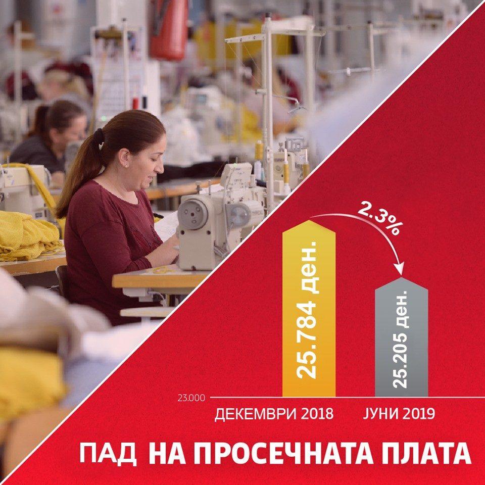 Комисија за економија на ВМРО-ДПМНЕ: Со статистичка манипулација на податоците не се зголемуваат платите и животниот стандард на граѓаните!