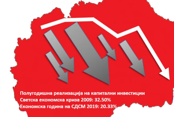 Комисија за финансии на ВМРО-ДПМНЕ: Ова е резултат на политичката нестабилност и немањето владеење на право