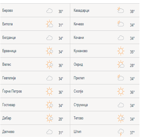 Невреме и 40 степени – Температурите во моментов во Македонија