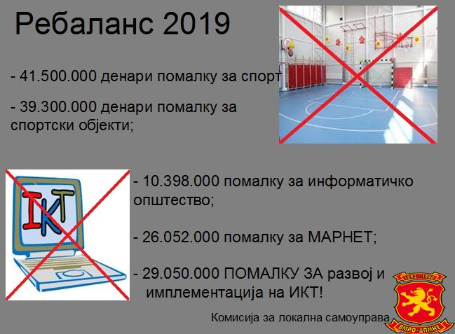Комисија за локална самоуправа на ВМРО-ДПМНЕ: Владата со ребалансот на буџетот скрати пари кои ги ветуваше СДСМ за младите