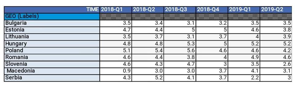 Комисија за финансии на ВМРО-ДПМНЕ: Забавен раст на македонскиот бруто домашен производ
