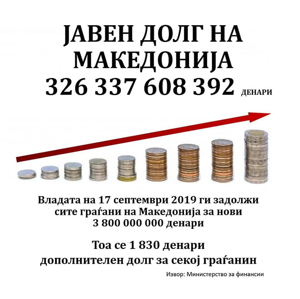 ВМРО-ДПМНЕ: Се зголеми јавниот долг на Македонија