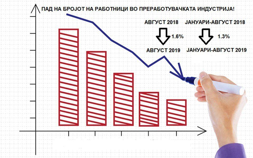 ВМРО-ДПМНЕ: Пад на вработеноста во преработувачката индустрија