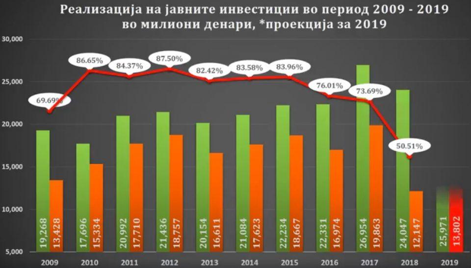 Очигледно е кои години се најлоши: Погледнете ја реализацијата на јавните инвестиции за периодот 2009-2019