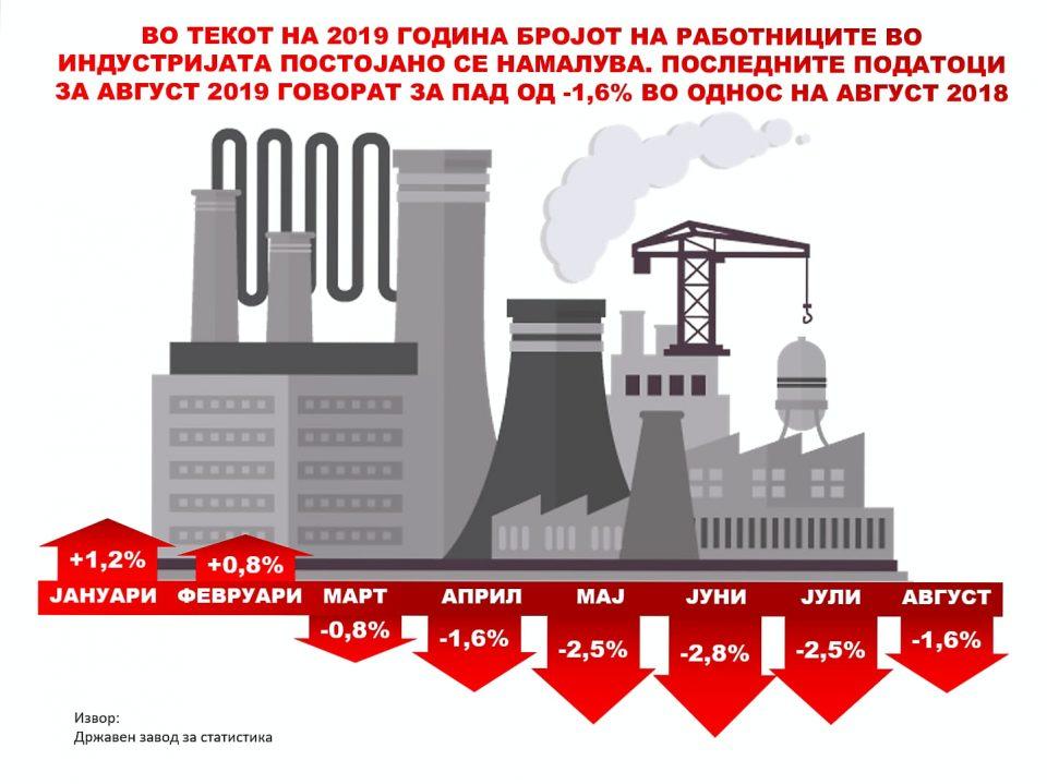 """""""Корупцијата и политичката нестабилност си го земаат данокот- пад во бројот на работниците во индустријата"""""""