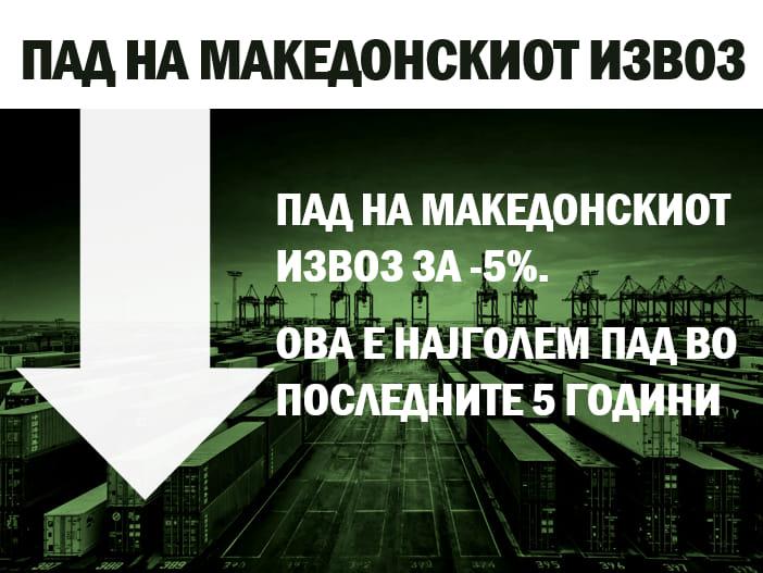 Комисија за финансии на ВМРО-ДПМНЕ: Пад на македонскиот извоз за-5 проценти од јануари до октомври годинава, ова е најголем пад во последните 5 години