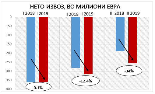 Комисија за економија: Се влошува извозната конкурентност на македонската економија!