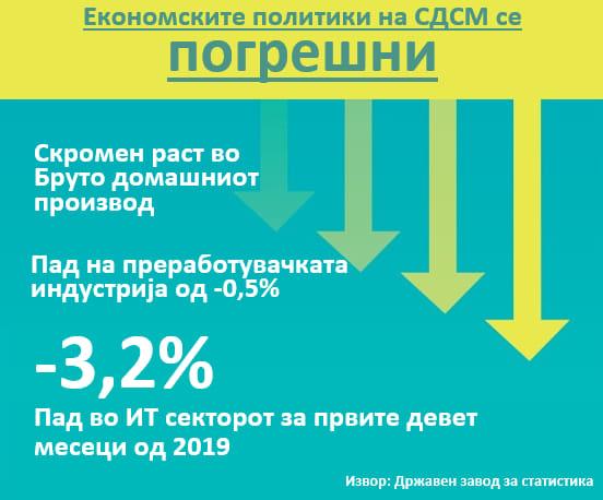 """""""Економските политики на СДСМ се погрешни- растот на БДП повторно скромен и покрај вештачкото зголемување на платите"""""""