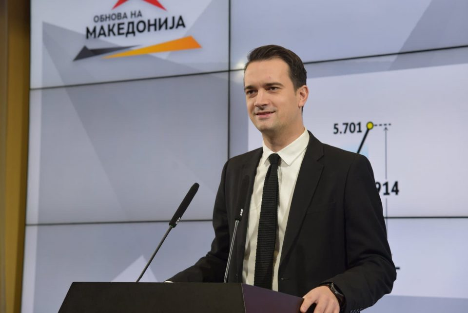 Неловски: СДСМ троши илјадници евра за партиско рекламирање, а за еден ден ги задолжија граѓаните за нови 300 милиони евра