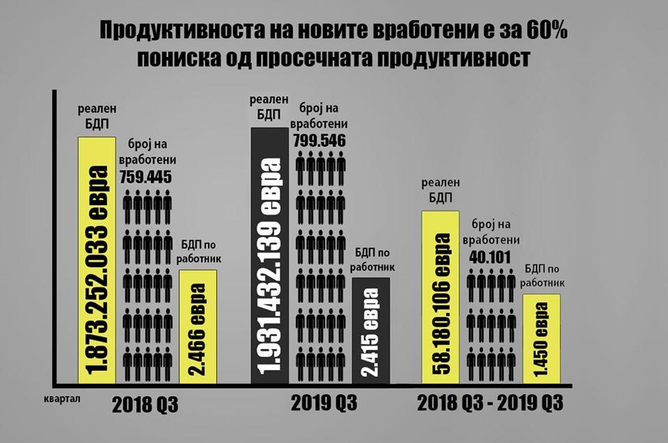 Комисија за економија на ВМРО – ДПМНЕ: Опаѓа продуктивноста во Економијата, порастот на вработеноста и платата е вештачки