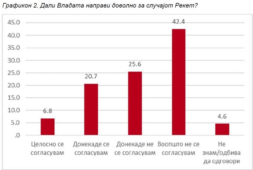 """Анкета: Граѓаните ја обвинуваат Владата за недобивање датум и сметаат дека не направила доволно за """"Рекет"""""""