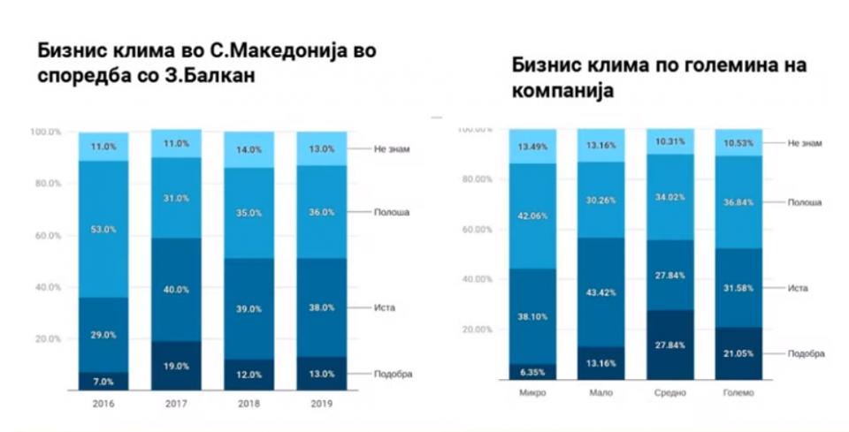 Проект на УСАИД за бизнис климата: Според 40% од бизнисмените таа е влошена, за 36% непроменета