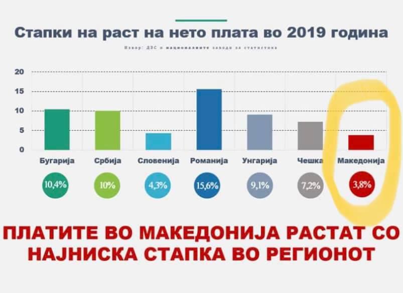 Има ли денов крај: Македонија во 2019-та со најнизок раст на платите во регионот!