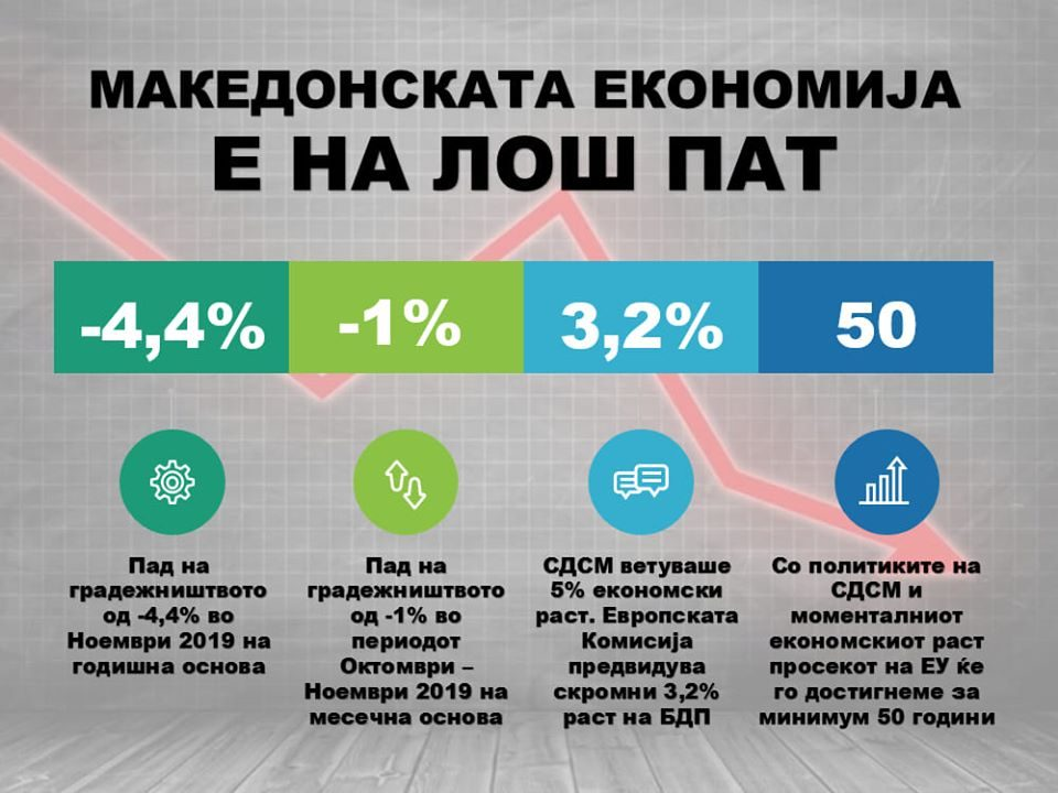 Комисија за финансии на ВМРО-ДПМНЕ: Македонската економија НЕ е на прав пат