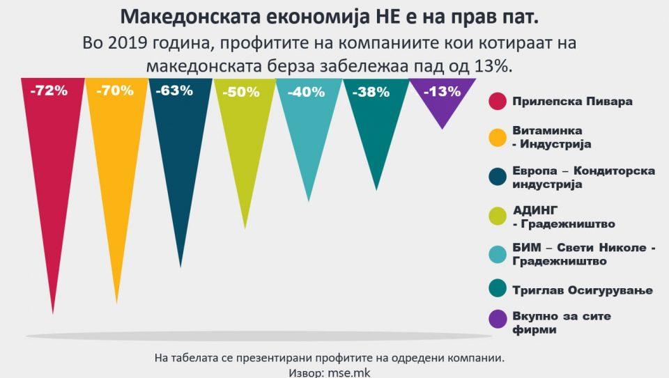 Комисија за финансии на ВМРО-ДПМНЕ: Македонската економија НЕ е на прав пат!