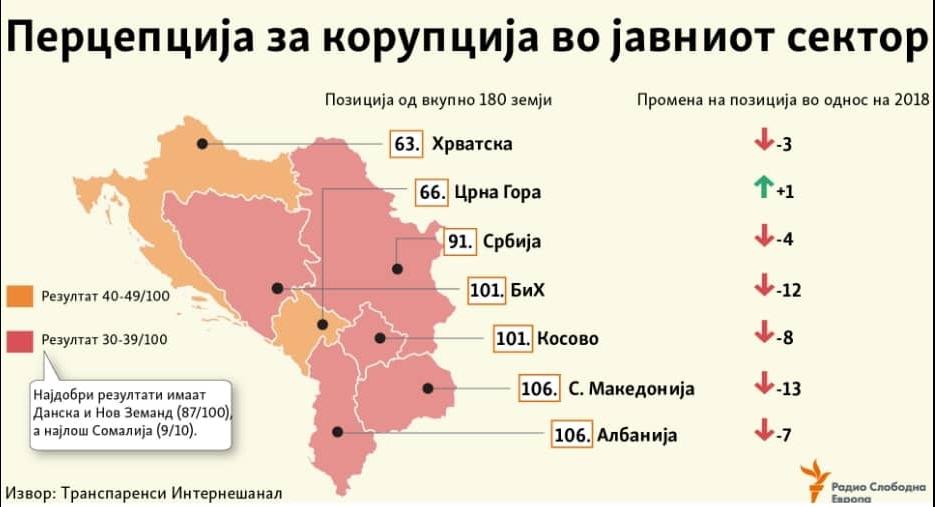 Арсовски: Ние сме на дното на листата на Транспаренси само затоа што цвета корупцијата во Владата на Зоран Заев и СДСМ