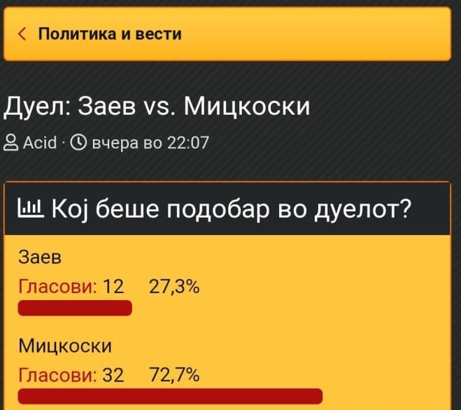 """Анкета на """"Кајгана"""": Мицкоски победник во ТВ дуелот"""