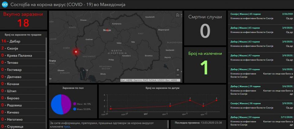 Ова е апликацијата преку која можете да ја следите состојбата со коронавирусот во Македонија!